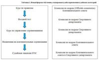 Таблица 1. Новый формат обучения, стажировки судей и присвоения судейских категорий